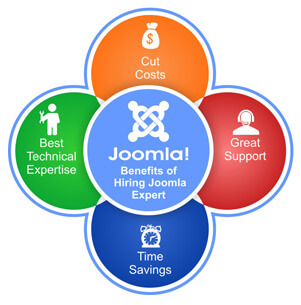 Benefits of Hiring Joomla Expert