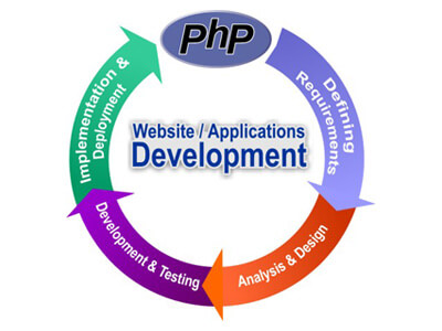 PHP Web Site Development with Value Added Services